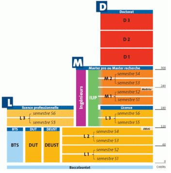 Hệ thống giáo dục đại học Pháp